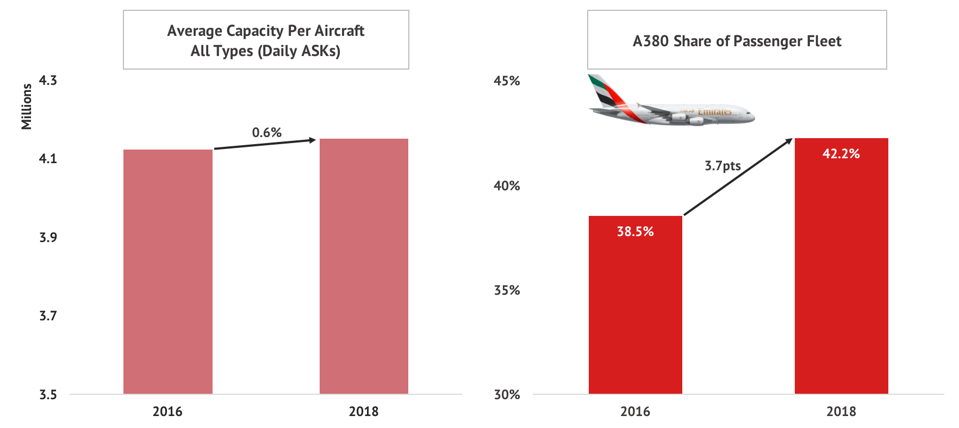Emirates Is The Most Optimistic Airline To Resume Flights After Coronavirus, Defying Its Own Expectations