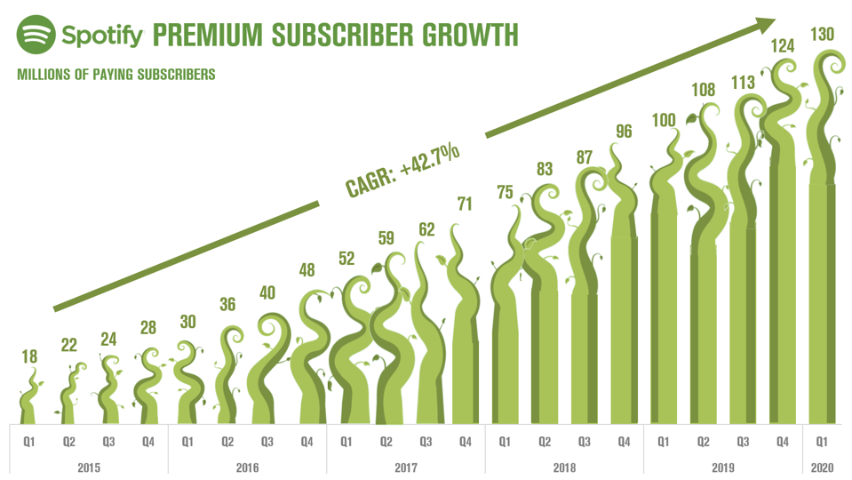 Spotify Subscriber Growth Since Adding Podcasts to the Spotify App