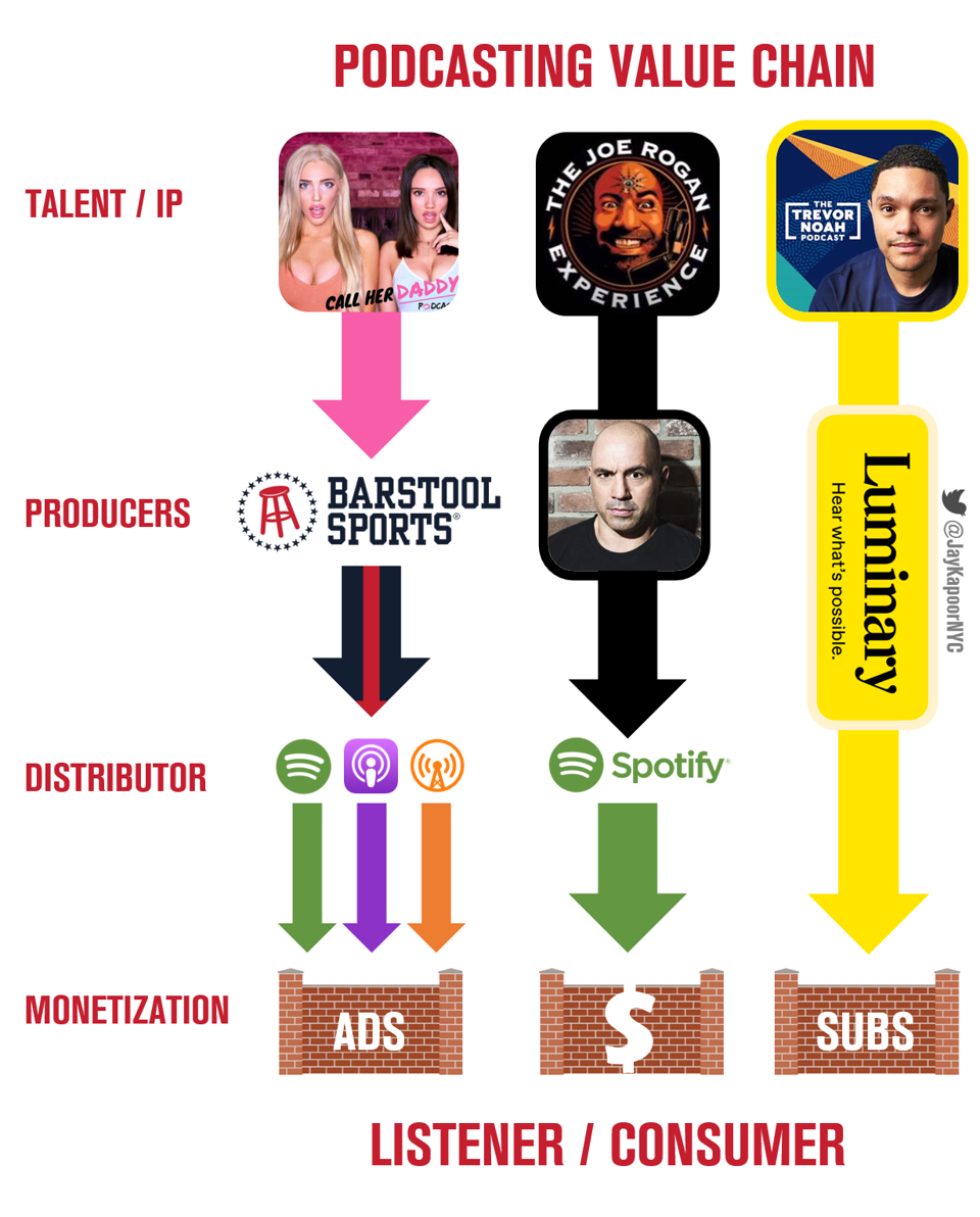 Illustration of Podcasting Value Chain