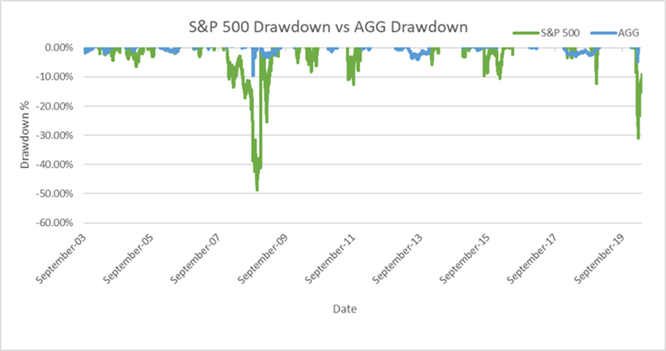 S&P 500 Drawdown vs AGG Drawdown