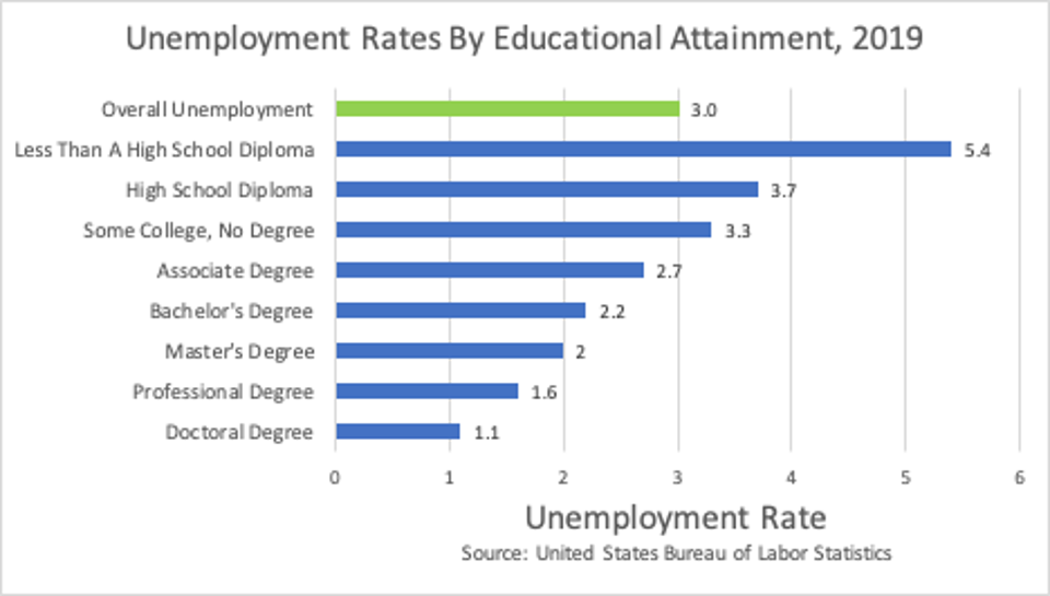 2019 Unemployment Rates by educational attainment.
