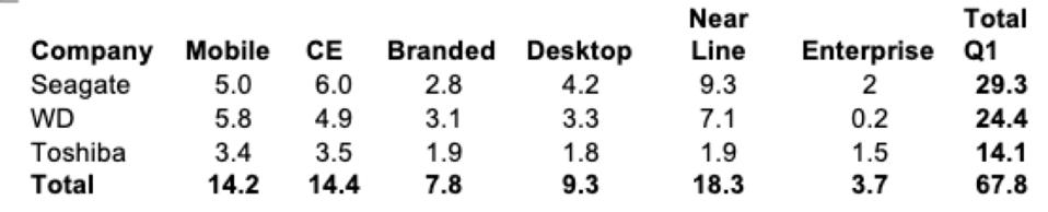 HDD Shipments