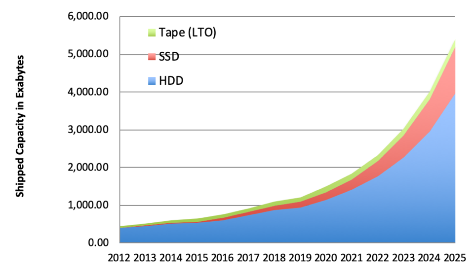 Tape, SSDs and HDDs