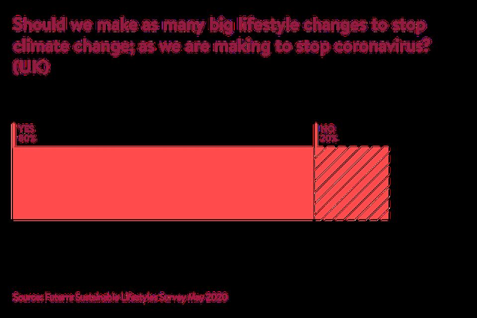 Sustainable Lifestyles Survey