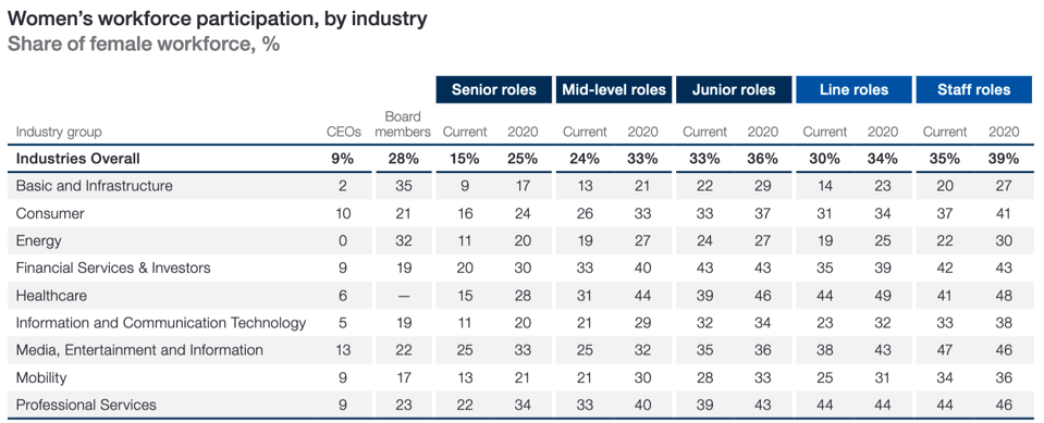 Statistics on women's workforce participation by industry