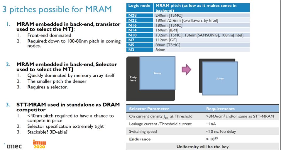 MRAM applications