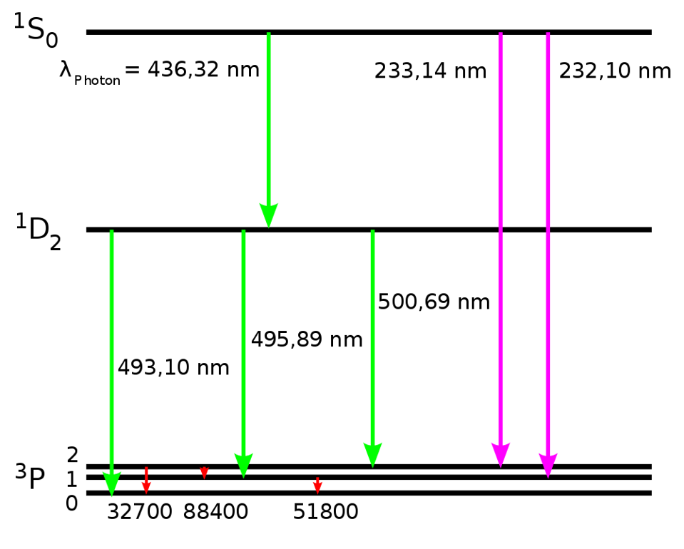 A number of possible atomic transitions in doubly ionized oxygen are shown here.