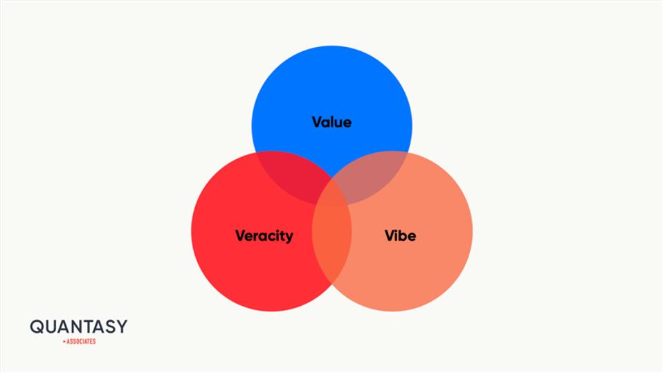 Value+Veracity+Vibe
