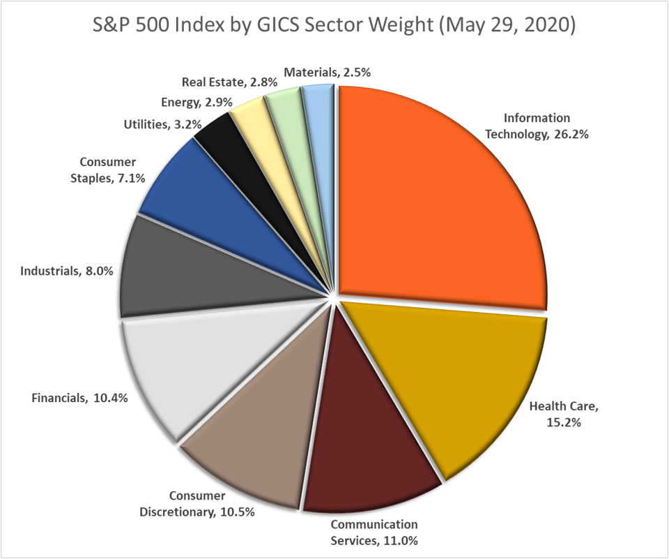 S&P 500 Index Sector Breakdown (May 29, 2020)