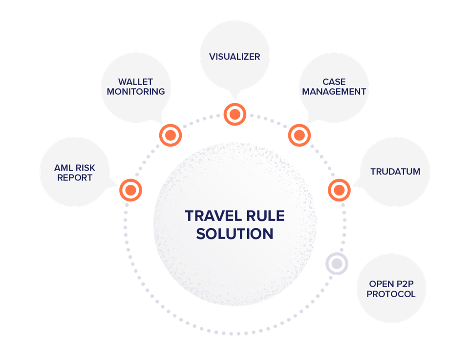 Coinfirm's Travel Rule comprehensive ecosystem graph