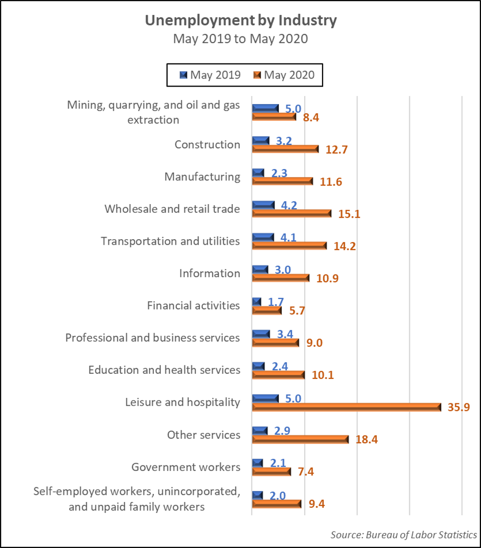 Unemployment by Industry-May 2019 to May 2020
