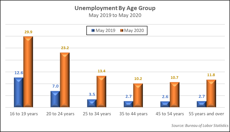 Unemployment by Age Group-May 2019 to May 2020