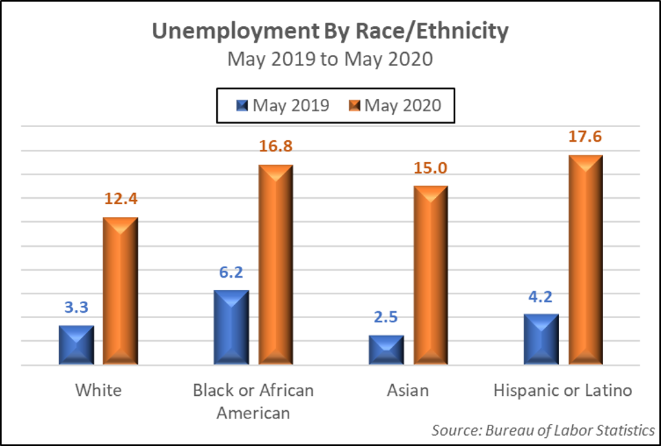 Unemployment by Race or Ethnicity-May 2019 to May 2020
