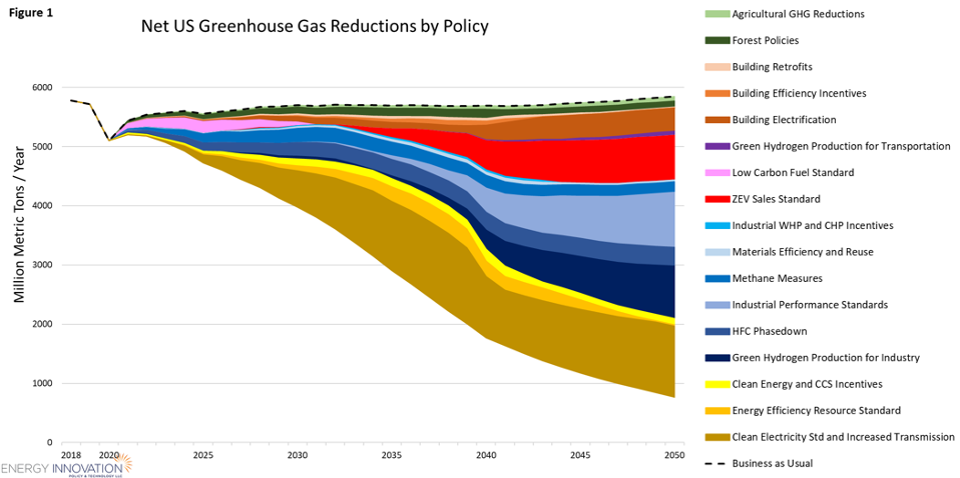 Net U.S. GHG reductions by policy under Select Committee on the Climate Crisis Action Plan