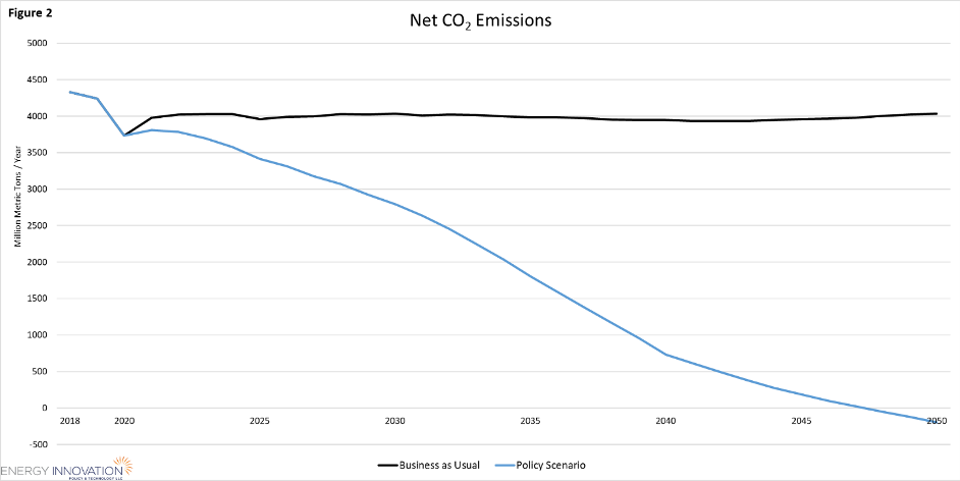 Net CO2 emissions from House Select Committee on the Climate Crisis Action Plan