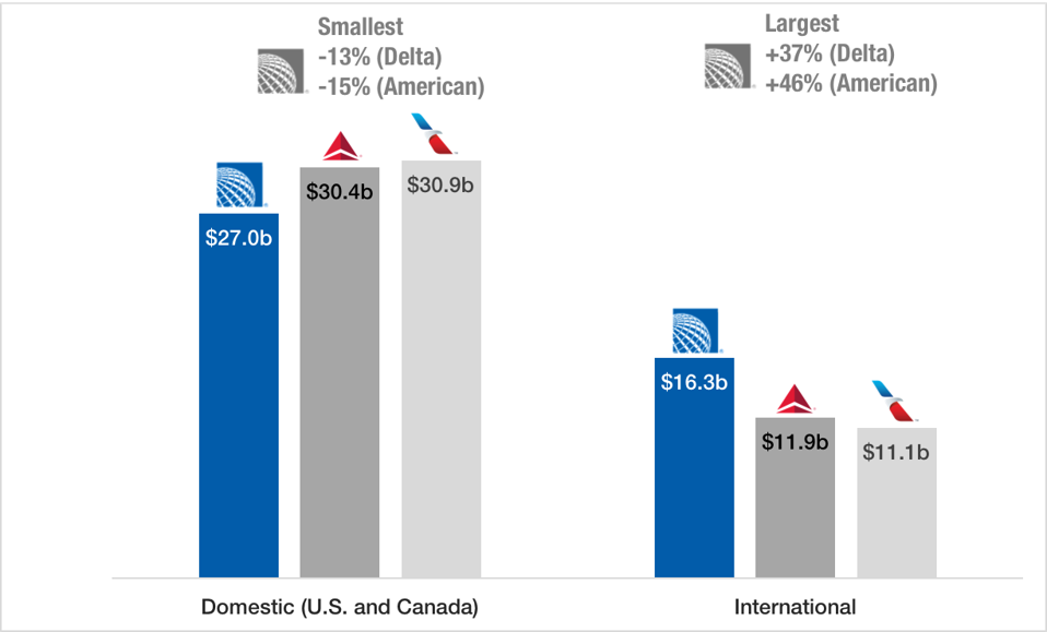 Domestic and international geographical revenue split for three largest U.S. airlines