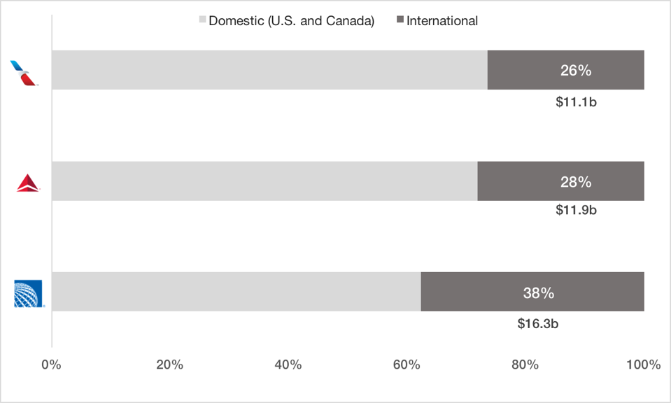 Domestic and international geographical revenue split for three largest U.S. airlines.