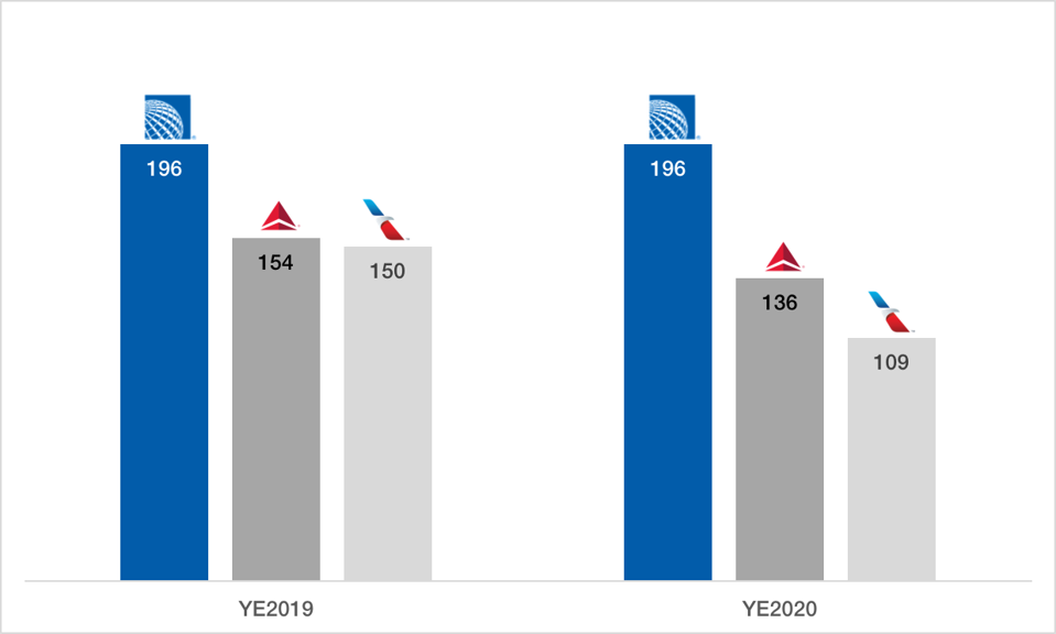 Widebody aircraft at United, Delta and American Airlines at the end of 2019