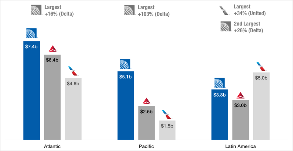 International geographical revenue split for three largest U.S. airlines in 2019.