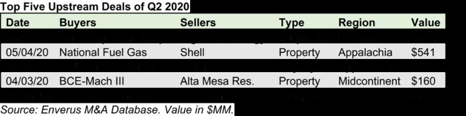 Enverus chart showing the 5 largest M&A deals of Q2 2020.