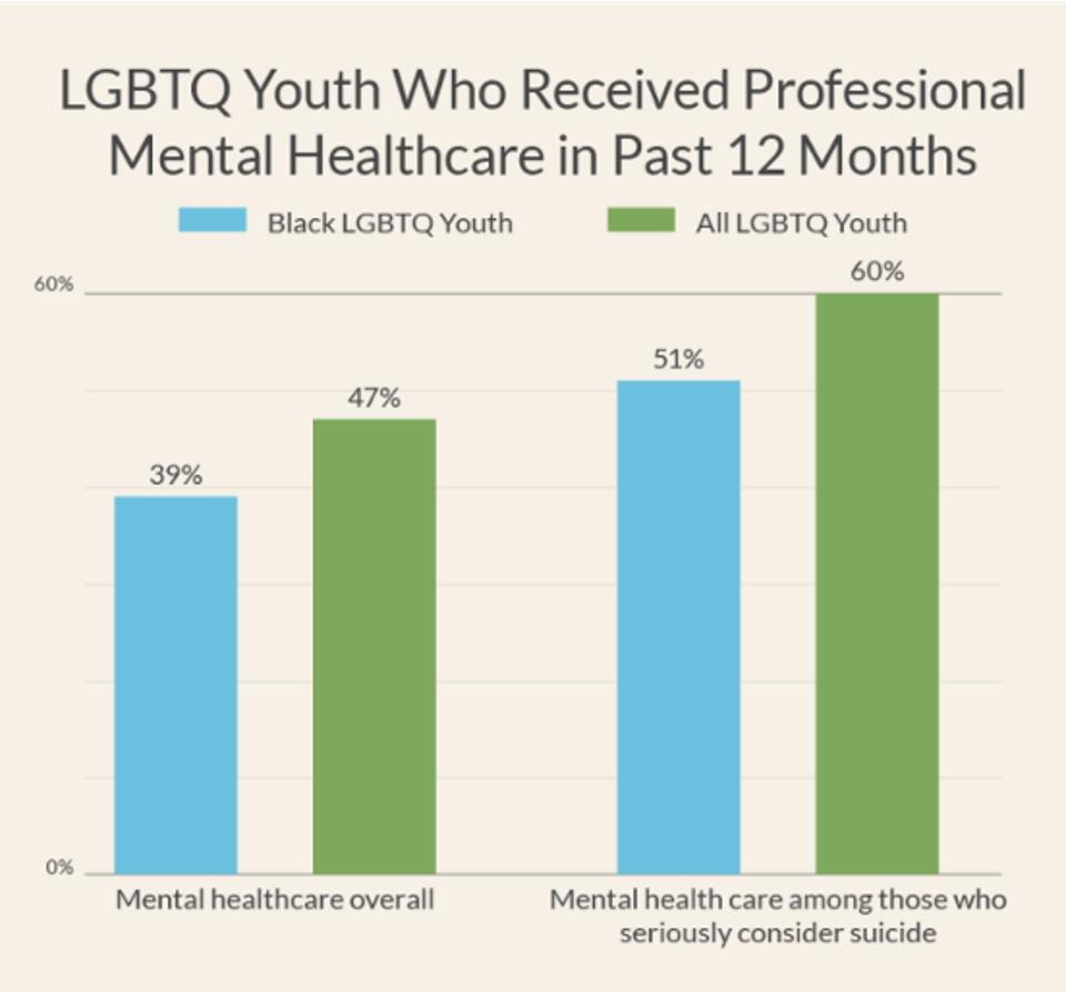 Stats from a recent study from The Trevor Project