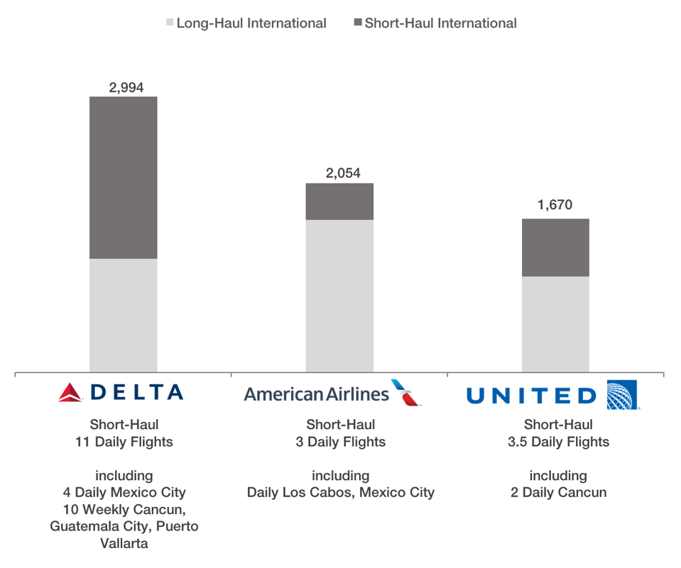 Daily international long-haul seats from U.S. airlines at Los Angeles