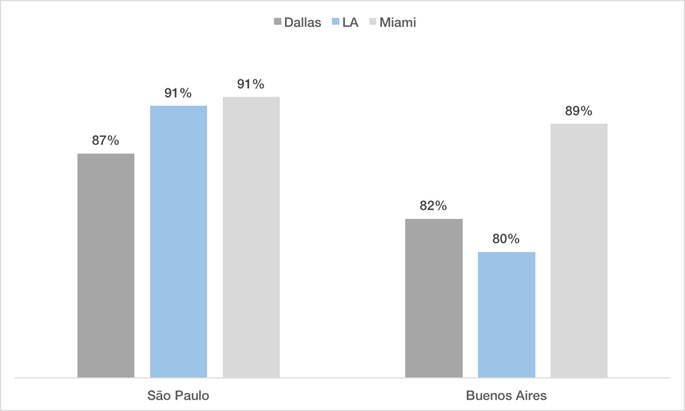 American Airlines passenger load factor on Los Angeles-South America flights