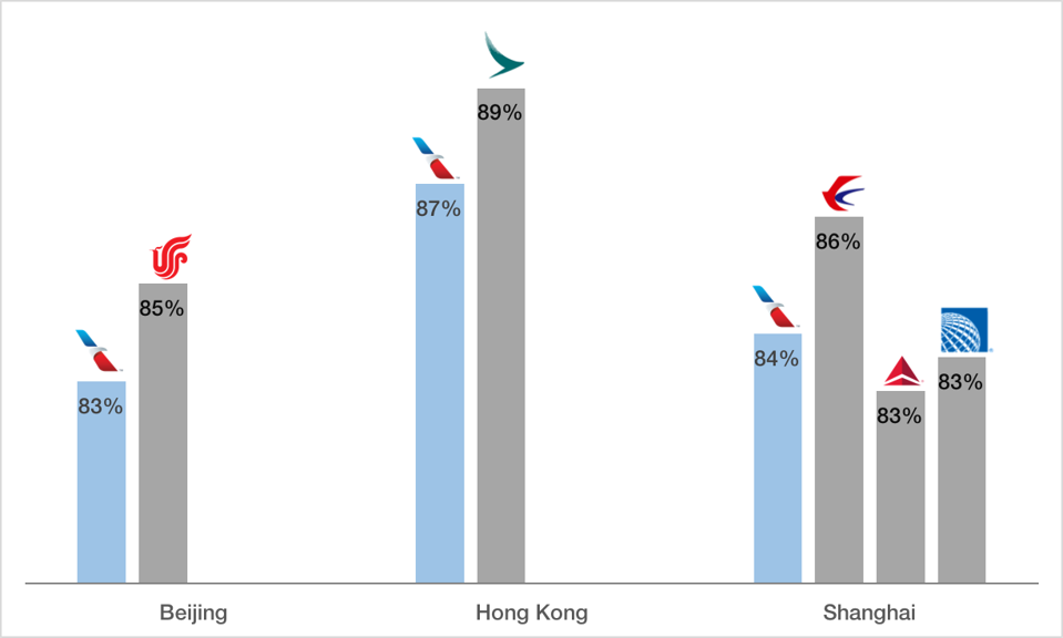 American Airlines passenger load factor on Los Angeles-Asia flights