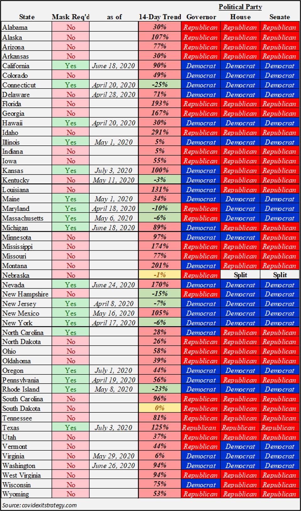 Covid 19 Data - State by State