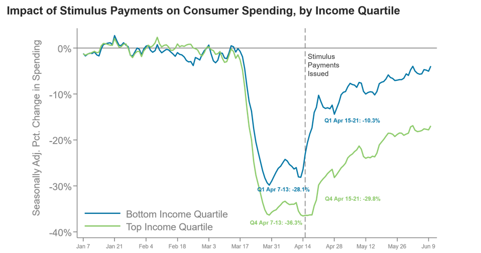 Consumer spending spiked following the first round of stimulus checks for low-income consumers, not as much for the top-income quartile