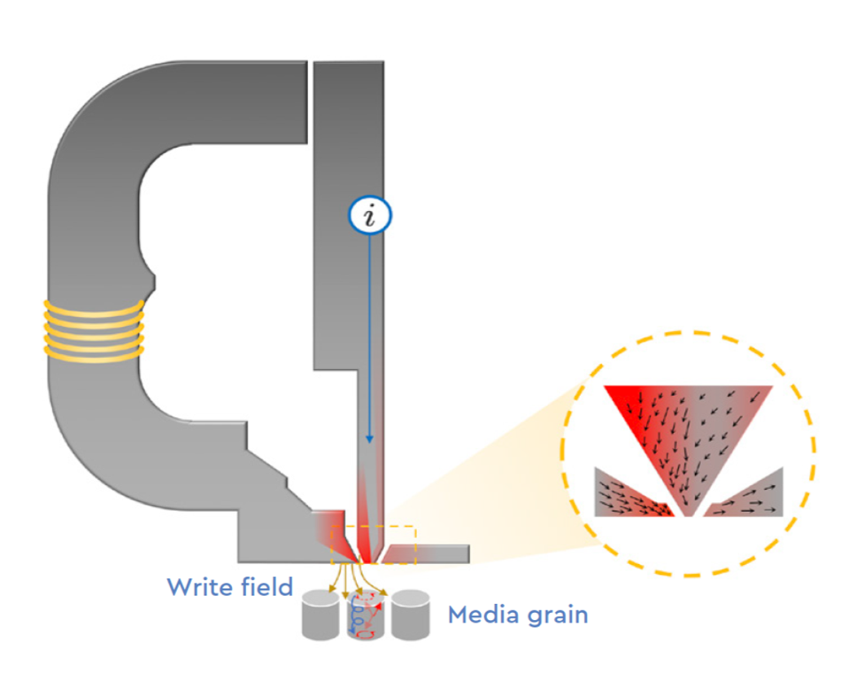 Energy assisted magnetic recording