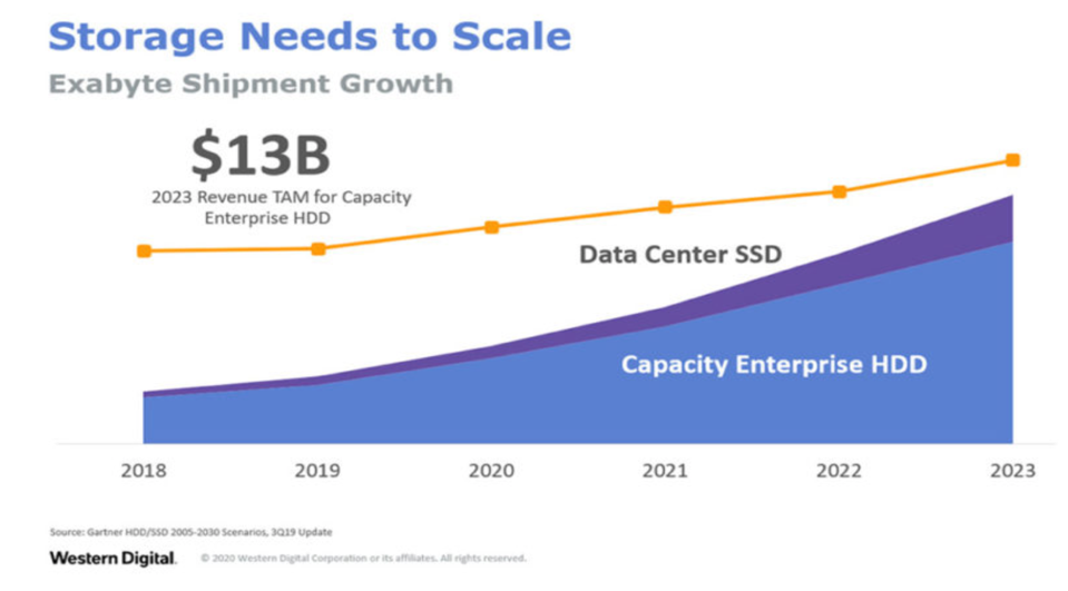 Projections of HDD growth