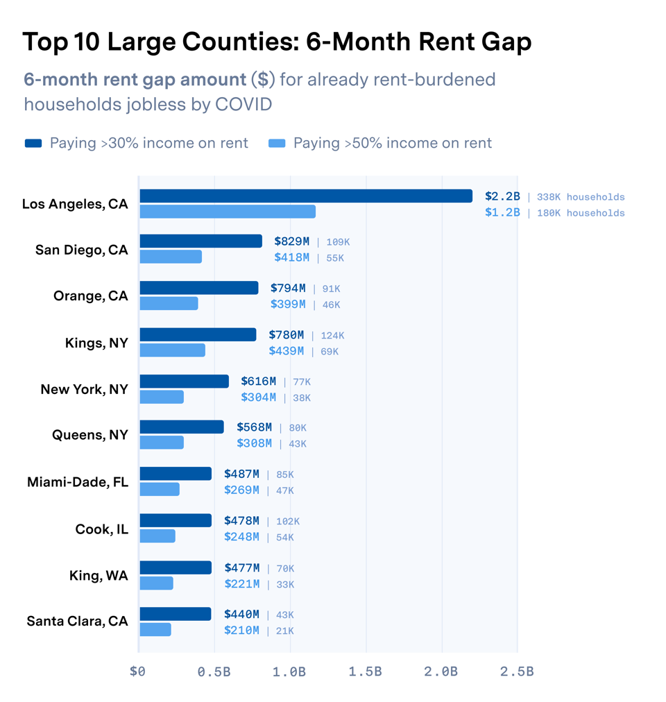 The top five counties with largest six-month rent gap are in California and New York.
