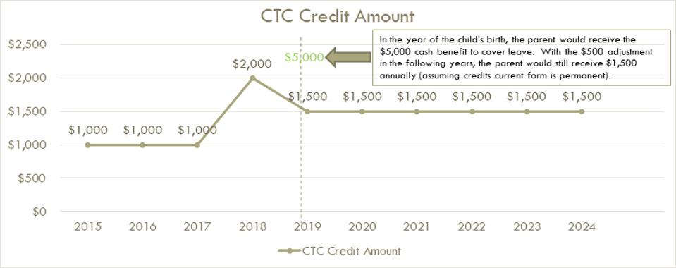 CTC Credit Amount Chart