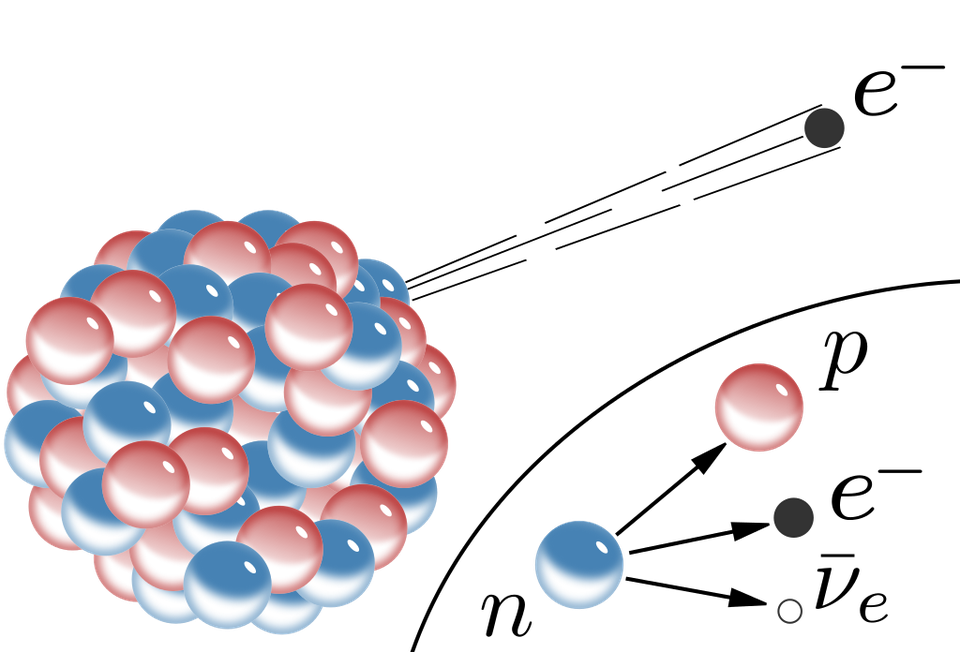 Diagram of a large atomic nucleus undergoing beta decay, requiring an antineutrino.