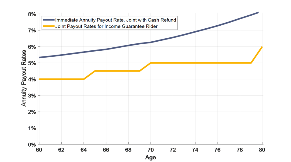 Guaranteed Withdrawal Rates for Couples Immediate Annuity Payout Rates for Joint and 100 Percent Survivors Benefit with Cash Refund Provision vs. Guaranteed Lifetime Withdrawal Benefit Rate on Hypothetical Deferred Variable Annuity for a Couple