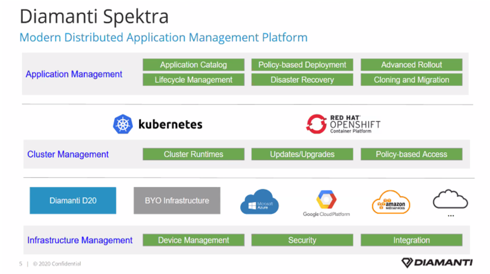 Diamanti Spektra 3.0 enables stateful kubernetes containers