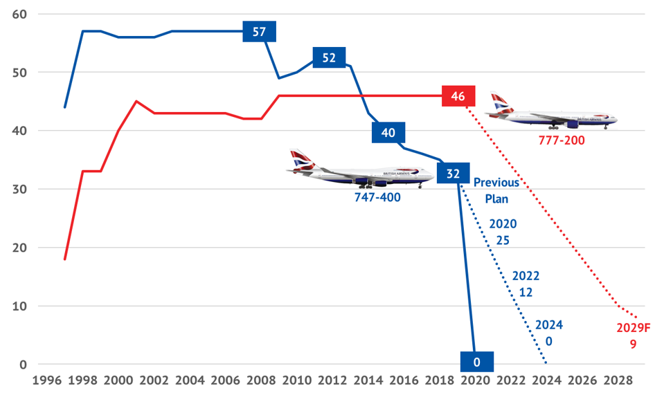 British Airways previous 747 and 777-200 retirement plan