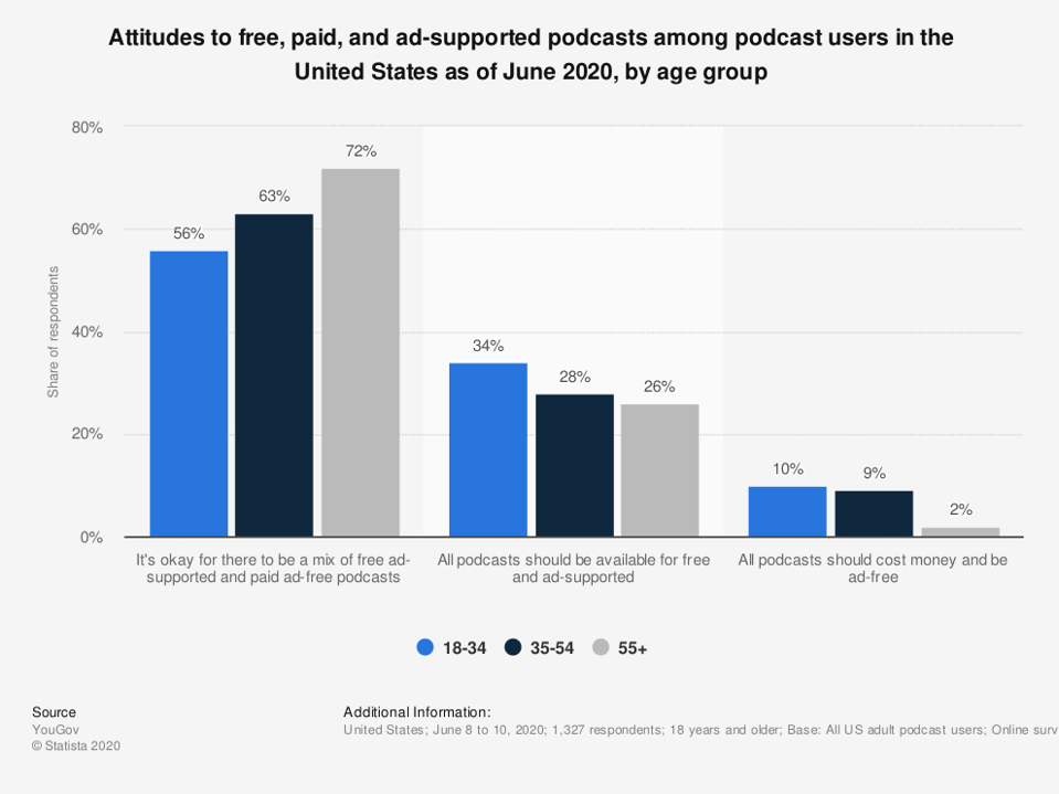 Podcasts - free or advertising supported analysis preference of consumers.
