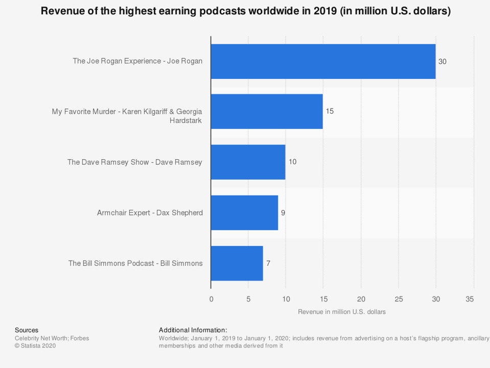 Top podcasts worldwide by revenue in 2019.