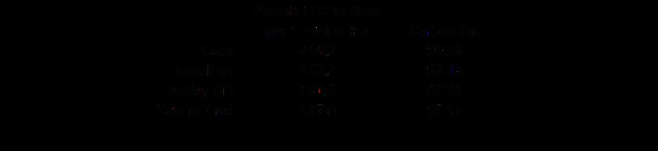 Carbon tax per million Btu