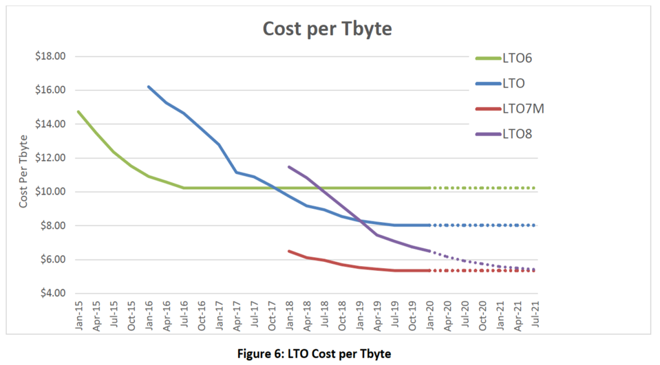 LTO tape generations generally result in lower cost storage over time