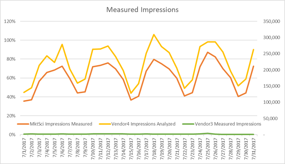 differences in numbers of impressions measured, due to sampling