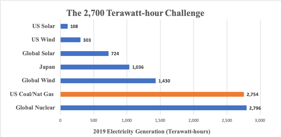 The global nuclear sector produces about 2,800 terawatt-hours of electricity per year.