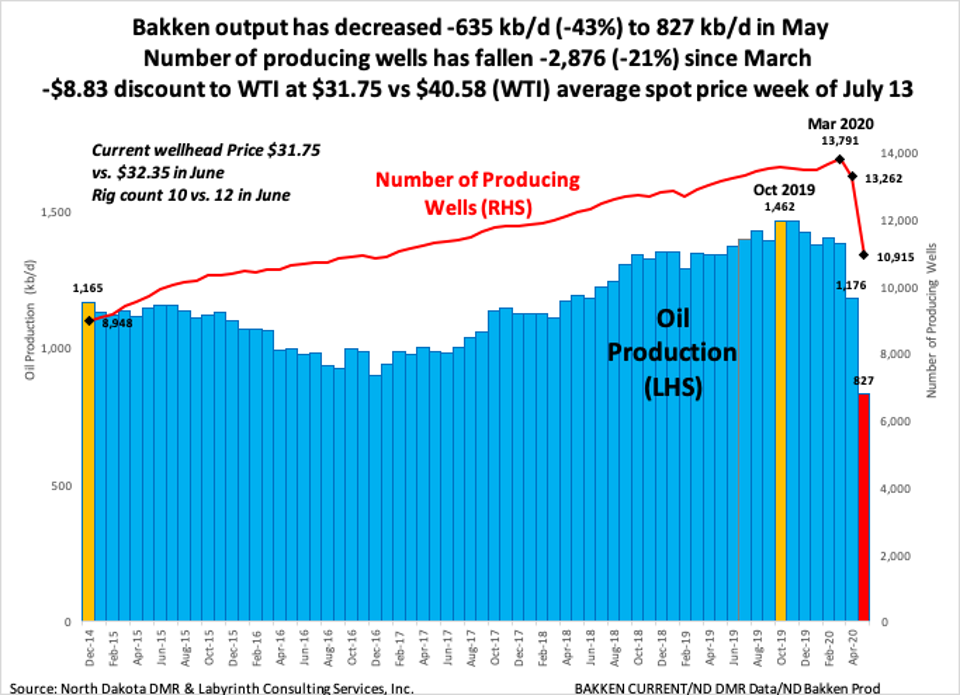 Figure 1. Bakken output has decreased -635 kb/d (-43%) to 827 kb/d in May. Number of producing wells has fallen -2,876 (-21%) since March. -$8.83 discount to WTI at $31.75 vs $40.58 (WTI) average spot price week of July 13. Source: North Dakota Department of Mineral Resources and Labyrinth Consulting Services, Inc.