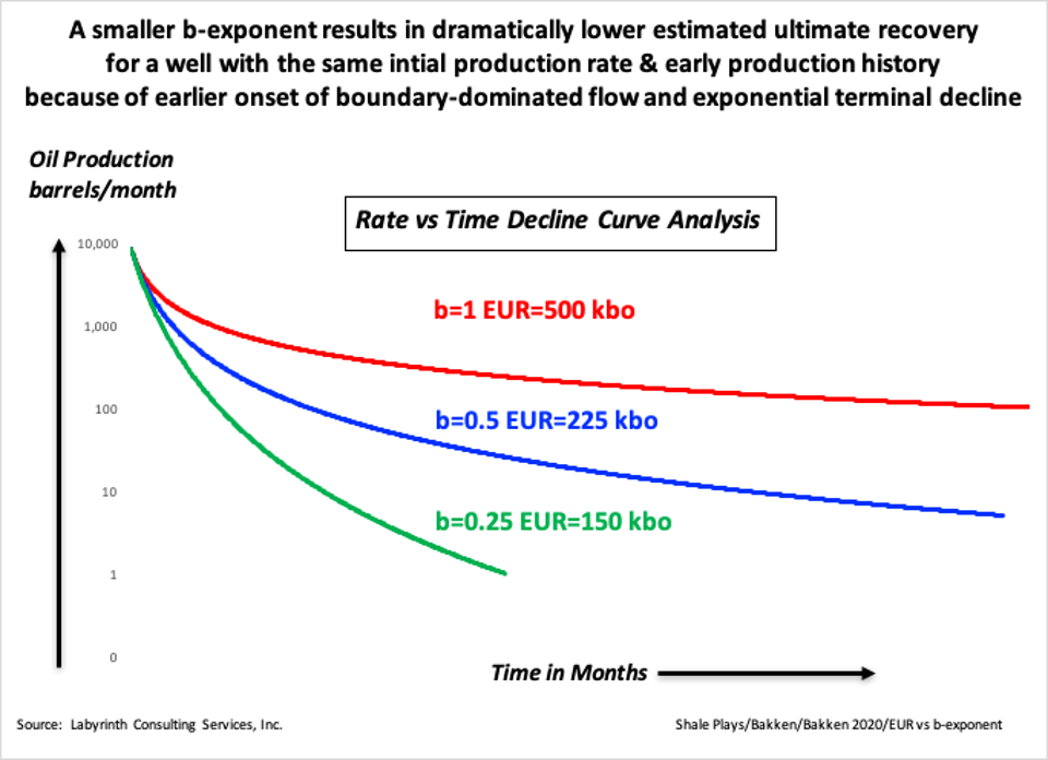 Figure 3. A smaller b-exponent results in dramatically lower estimated ultimate recovery for a well with the same intial production rate & early production history because of earlier onset of boundary-dominated flow and exponential terminal decline. Source: Labyrinth Consulting Services, Inc.