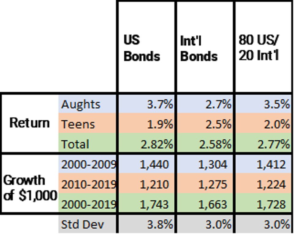 The chart compares US and international bond yields from 2000-2019.