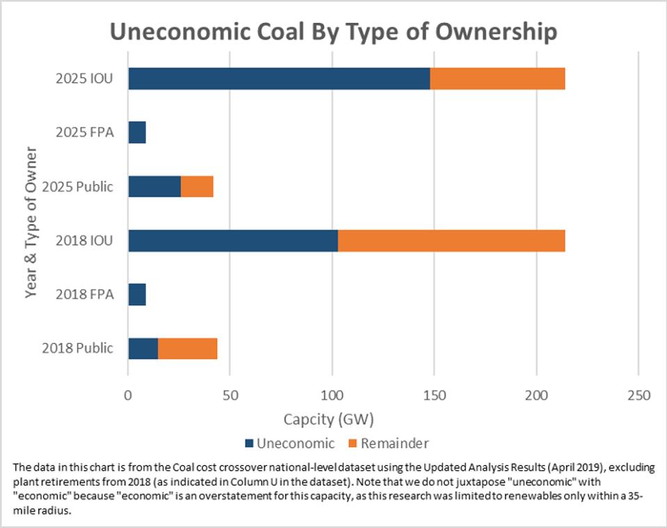 Capacity of uneconomic coal for IOUs, FPAs, & public utilities in 2018 and 2025.