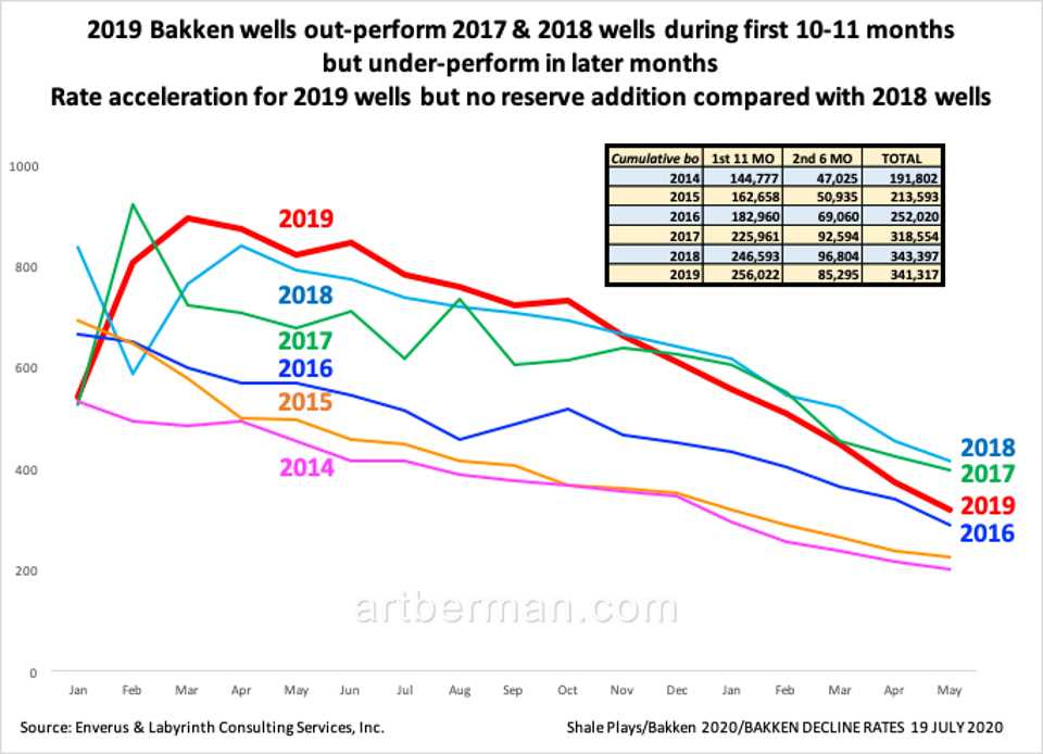 Figure 2. 2019 Bakken wells out-perform 2017 & 2018 wells during first 10-11 months but under-perform in later months. Rate acceleration for 2019 wells but no reserve addition compared with 2018 wells. Source: Enverus and Labyrinth Consulting Services, Inc.