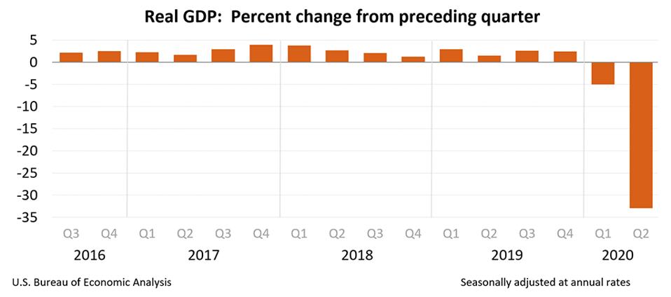 U.S. GDP, quarterly, Q3 2016 to Q2 2020.
